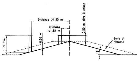 altezza della canna fumaria