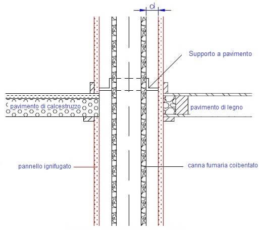 plafonddoorvoer schema